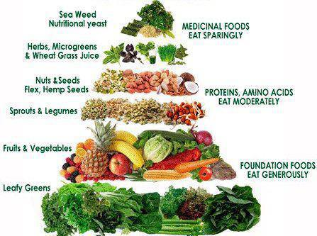 Healthty food